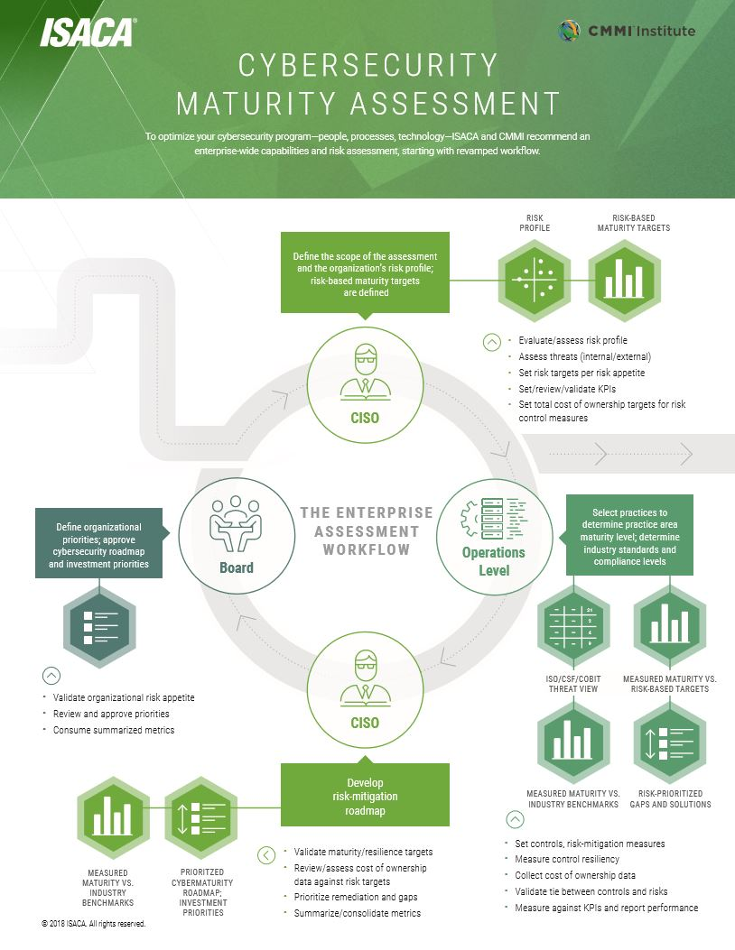 CMMI Institute - Cybersecurity Maturity Assessment - Infographic